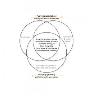 Cadre théorique du projet de recherche GéoThink